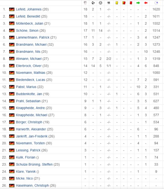 Statistik 1.Herren BW Schwege